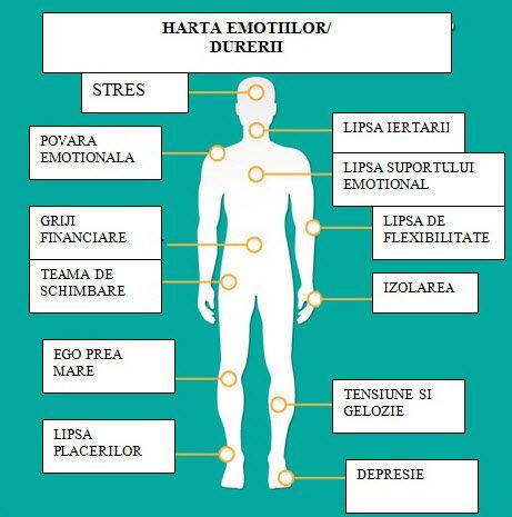 Care este legătura dintre durerile de genunchi și depresie