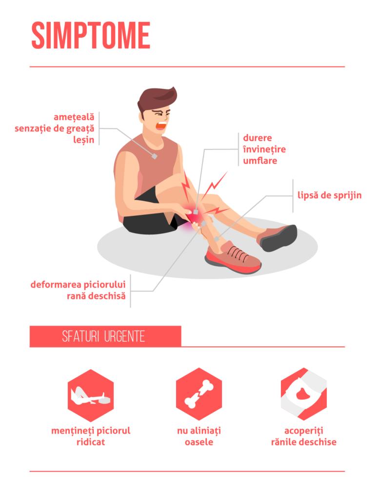 Fractură de picior