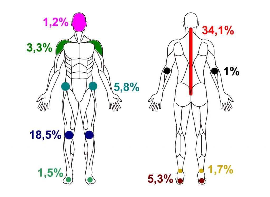 dureri la nivelul membrelor inferioare