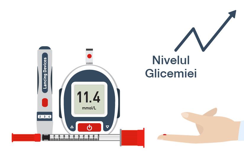 Hiperglicemia (glicemie mare): cauze, simptome, tratament